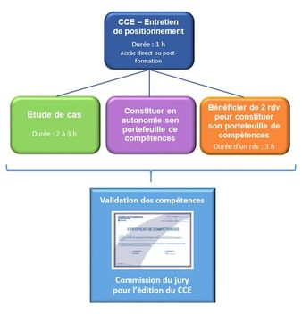 CCE_Schéma de validation